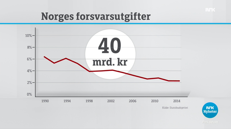 Utviklngen av Norges forsvarsbudsjett, regnet i prosent av statsbudsjettet. I 2015 er 40 milliarder kroner øremerket Forsvaret. Skjermdump fra NRK Debatten