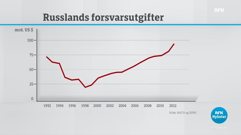 Utviklingen av Russlands midler avsatt til forsvarsformål, regnet i milliarder amerikanske dollar. Skjermdump fra NRK Debatten