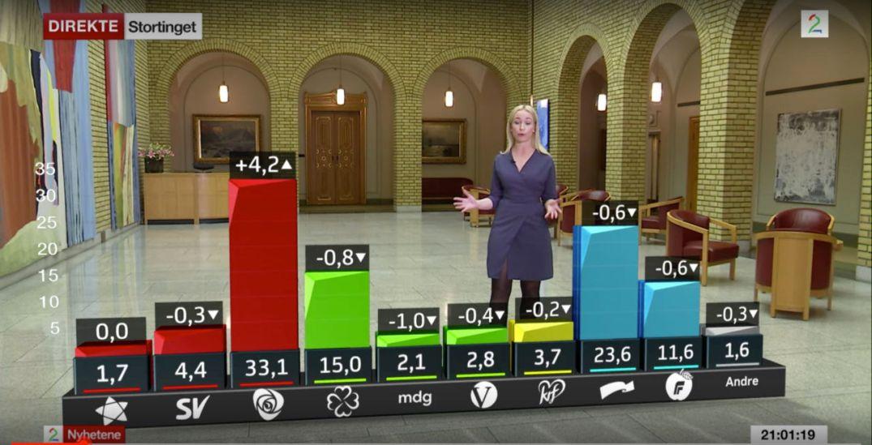 TV 2s partibarometer fredag 12. mai 2017. Skjermdump fra TV 2.